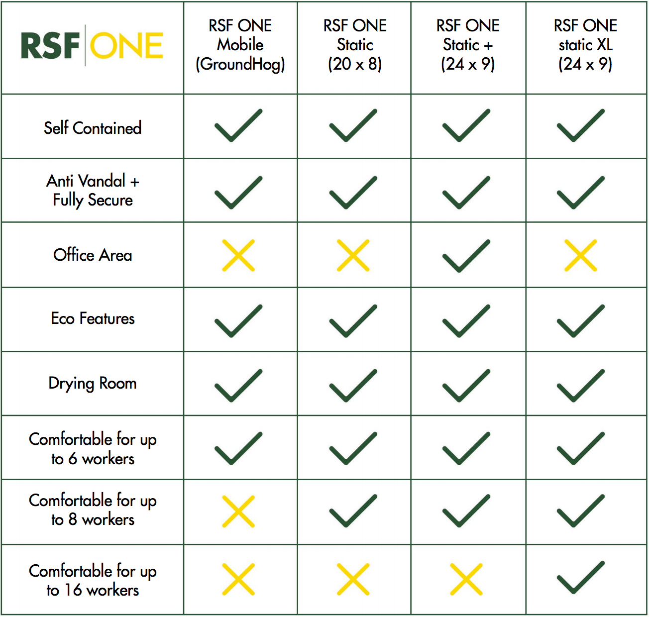 rsf one static welfare unit comparison table